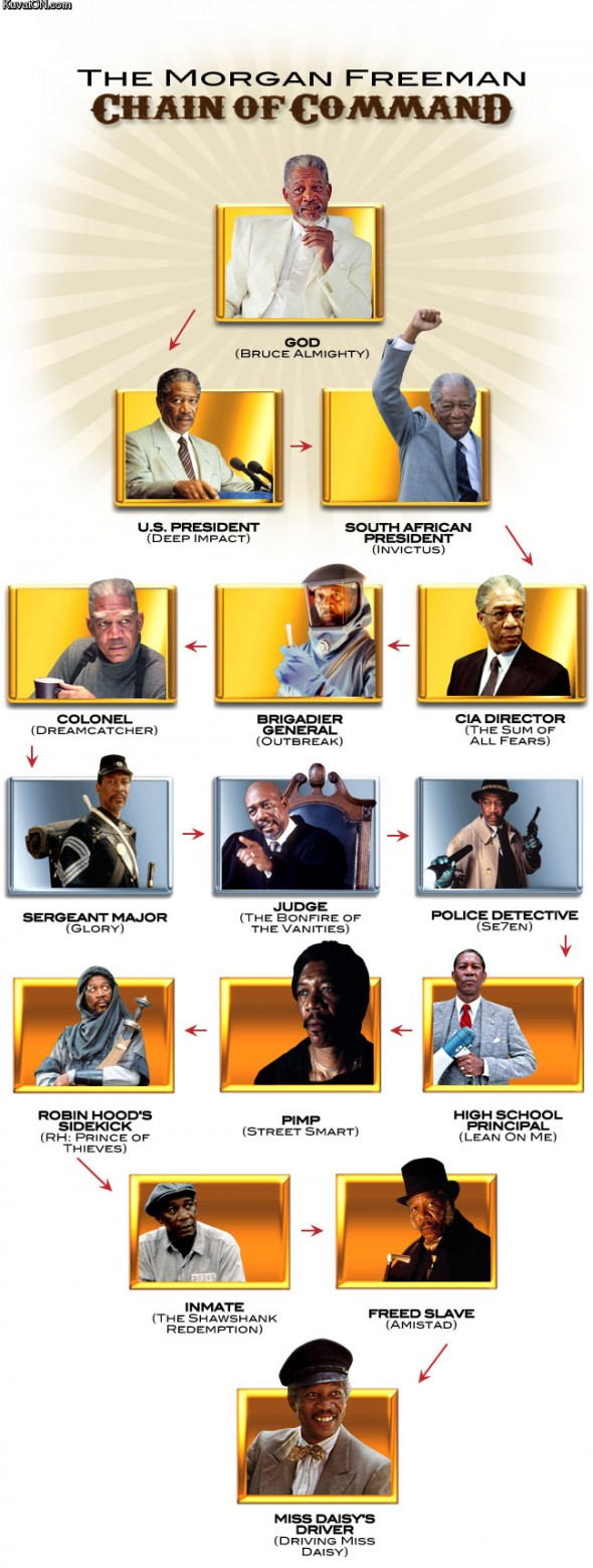 The Morgan Freeman Chain of Command